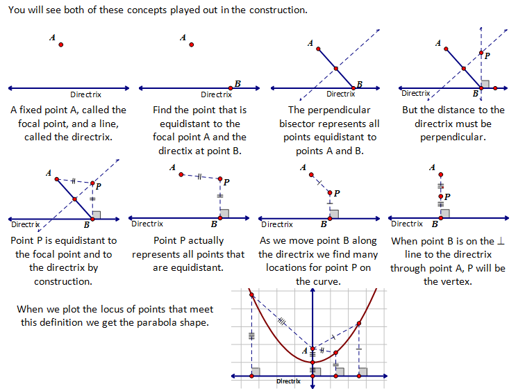how to find the equation with vertex and a point