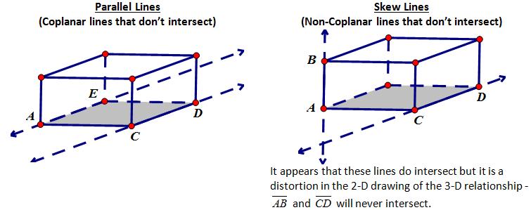 skew lines in geometry wwwpixsharkcom images